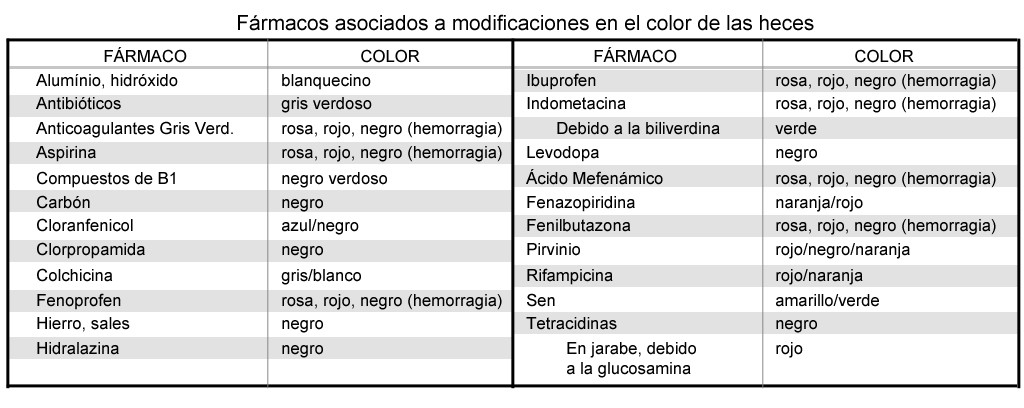 Tabla_Farmacos_color_heces